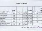 Clasament-Final-Etapa-2-Slanic-Moldova-Dacii-Liberi-2016-Extrem
