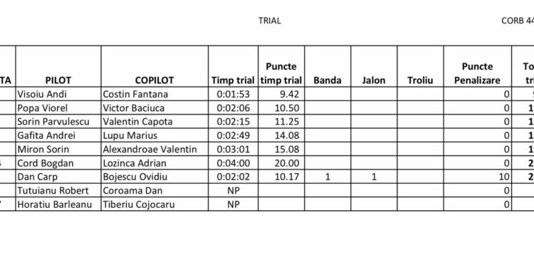 rezultate trial extrem B Corb Adventure Days Targoviste 2017