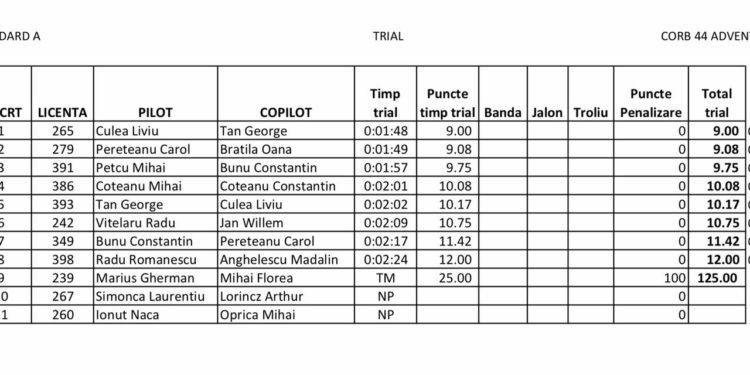 rezultate trial standard A Corb Adventure Days Targoviste 2017